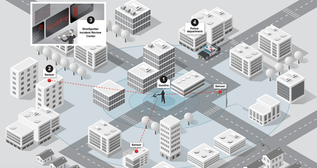An infographic showing how the geospatial technology ShotSpotter works